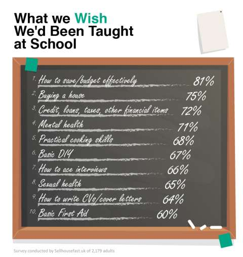 81% of Brits Wish They\'d Been Taught How to Budget in School